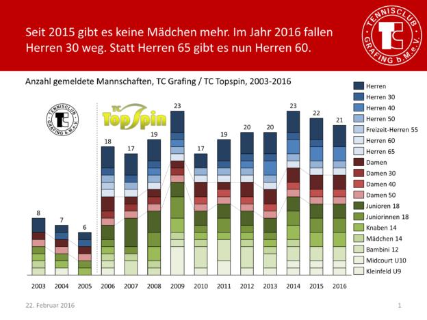 Historie Gemeldete Mannschaften 2003-2016