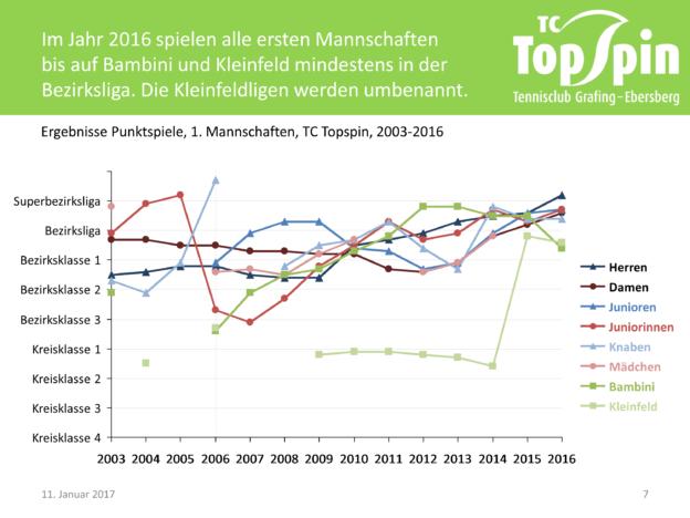 Historie Punktspiele 2003-2016
